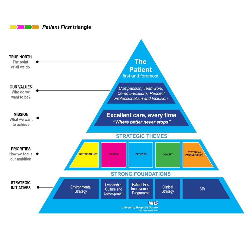Patient first triangle 2021 with guides